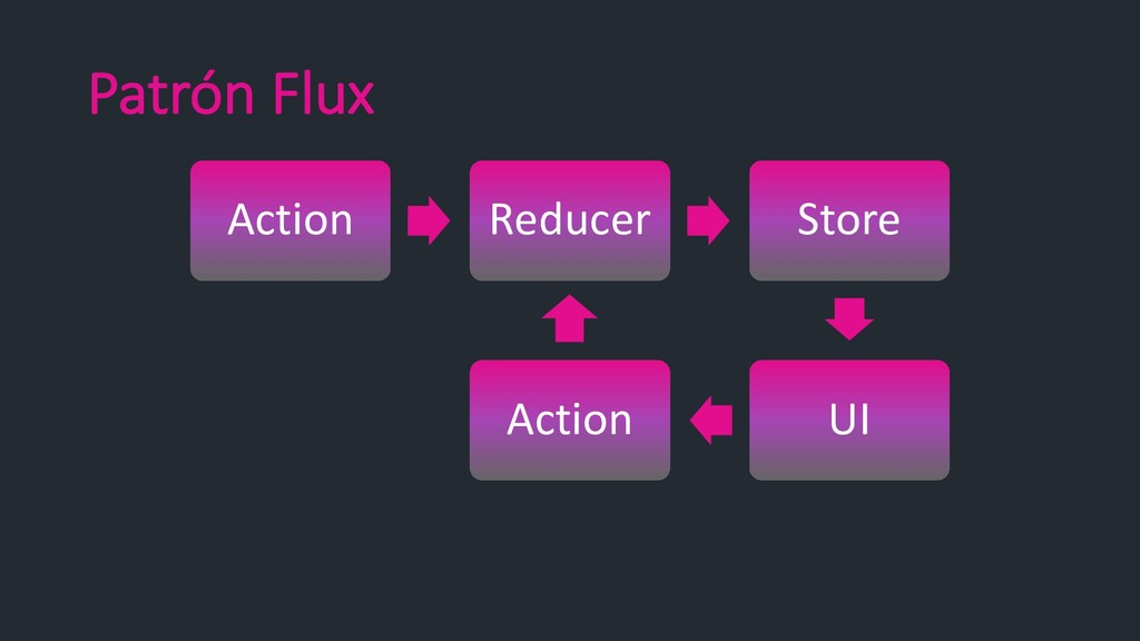 Patrón Flux Action Reducer Store UI Action