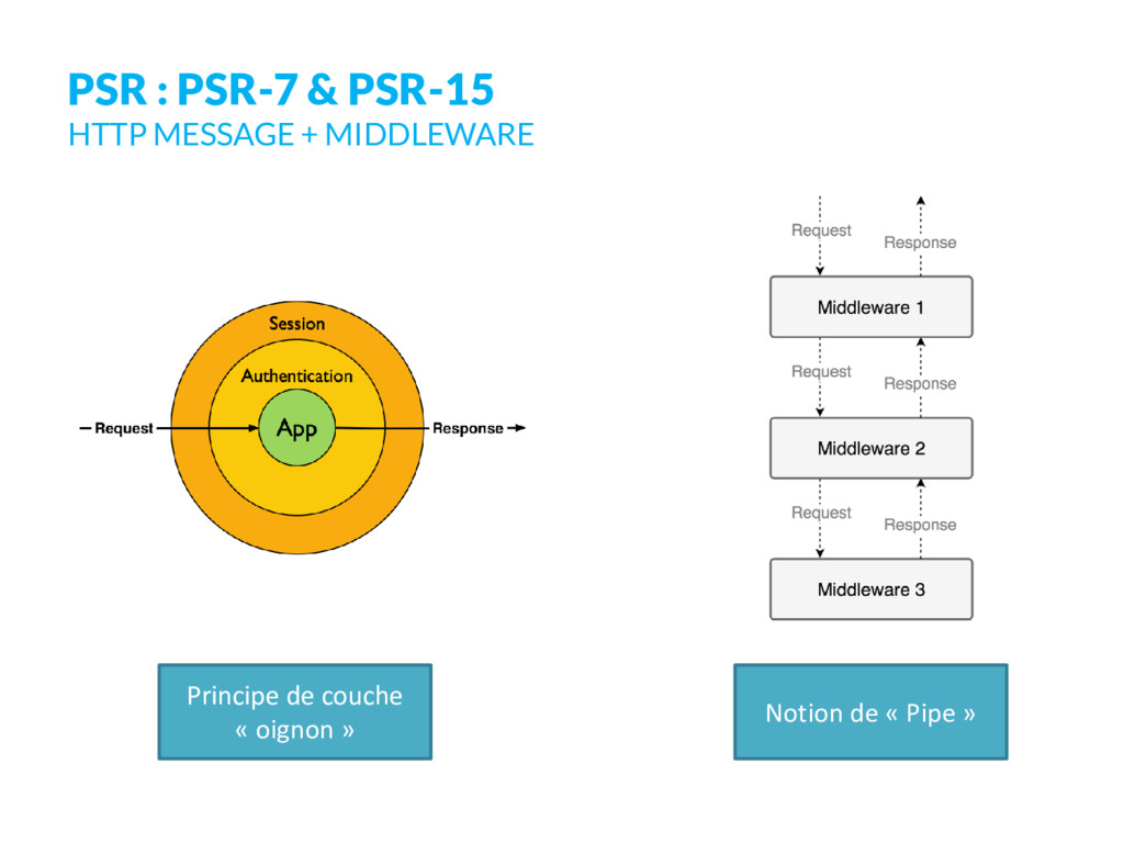 PSR : PSR-7 & PSR-15 HTTP MESSAGE + MIDDLEWARE ...