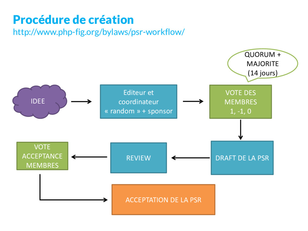 Procédure de création http://www.php-fig.org/by...