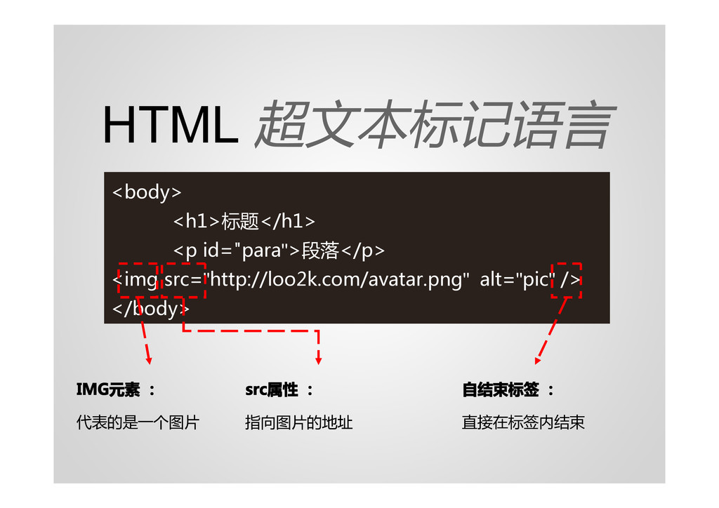 """HTML 超文本标记语言 <body> <h1>标题</h1> <p id=""""para"""">段落..."""