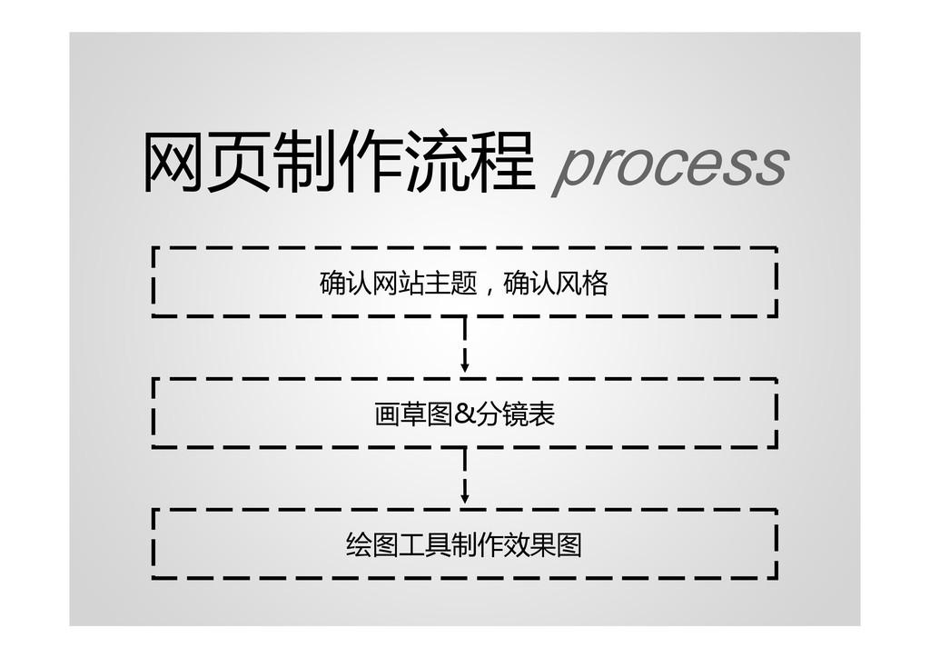 网页制作流程 process 确认网站主题,确认风格 画草图&分镜表 绘图工具制作效果图