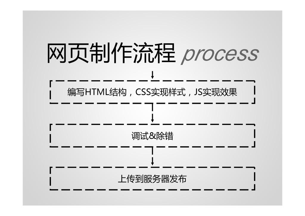 网页制作流程 process 调试&除错 上传到服务器发布 编写HTML结构,CSS实现样式,...