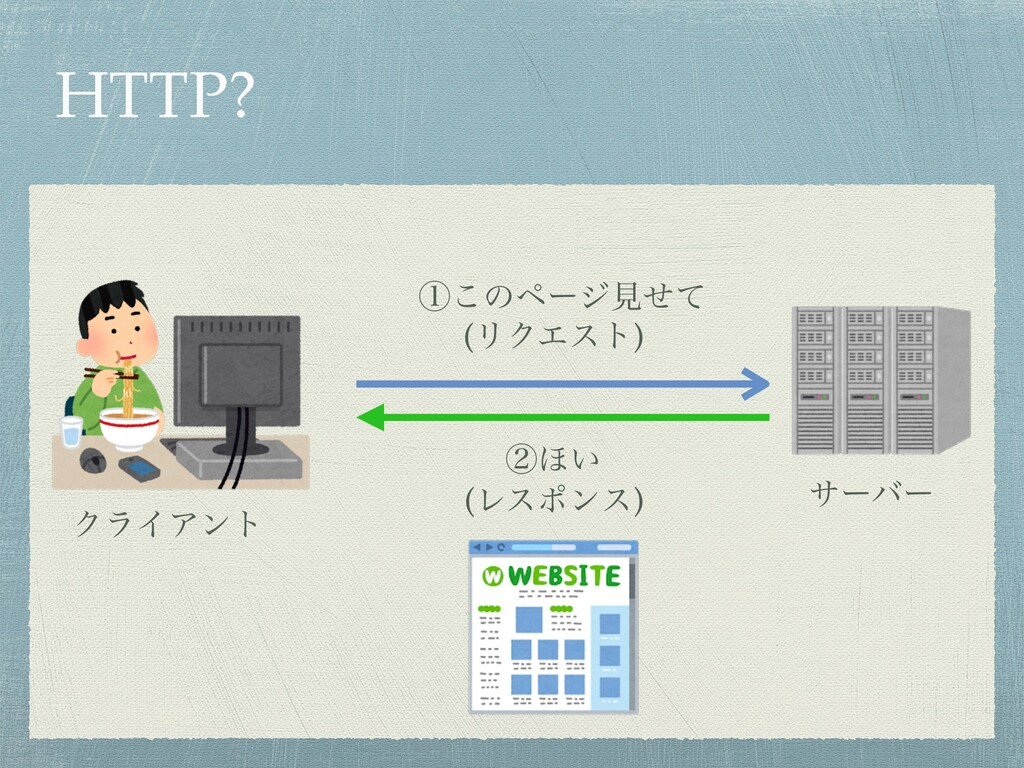 HTTP? αʔόʔ ΫϥΠΞϯτ ᶃ͜ͷϖʔδݟͤͯ ᶄ΄͍ (ϦΫΤετ) (Ϩεϙϯε)