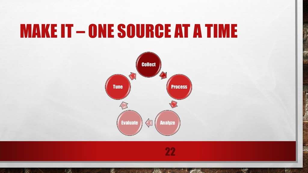 MAKE IT – ONE SOURCE AT A TIME Collect Process ...