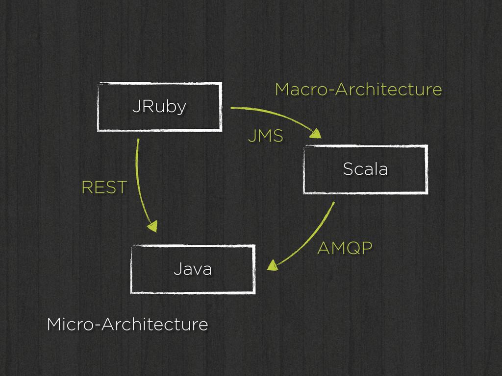 JRuby Java Scala Macro-Architecture Micro-Archi...