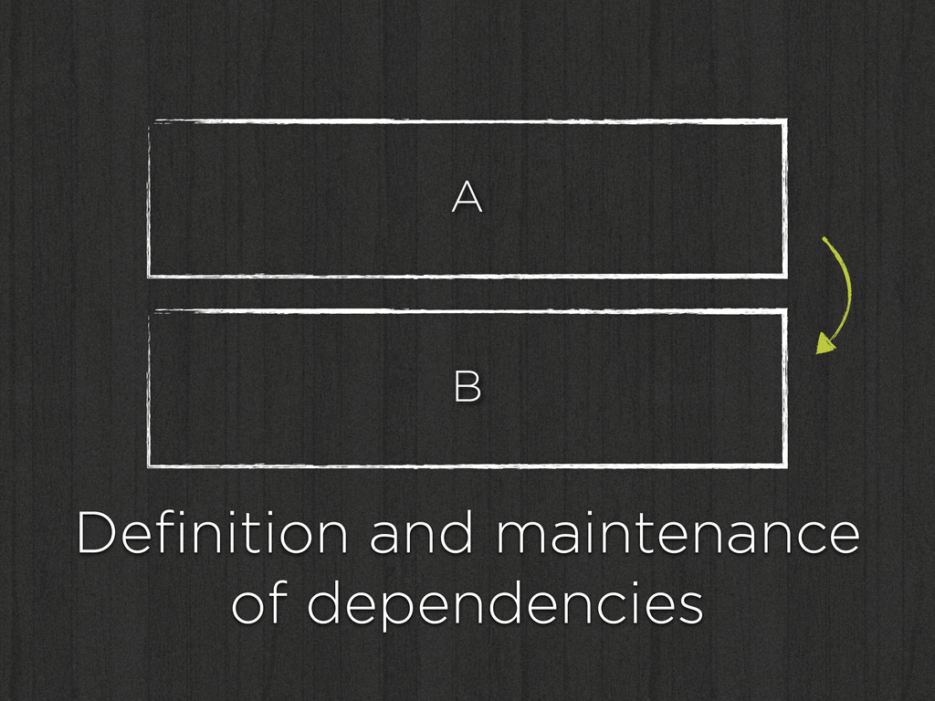 B Definition and maintenance of dependencies A