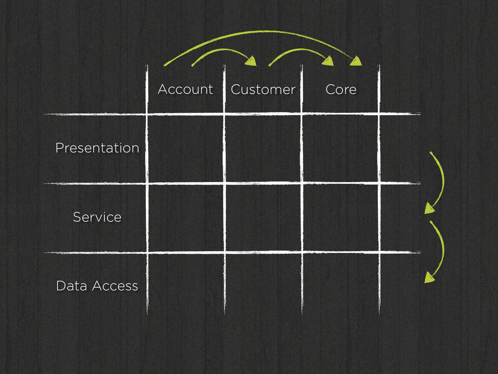 Presentation Service Data Access Account Custom...