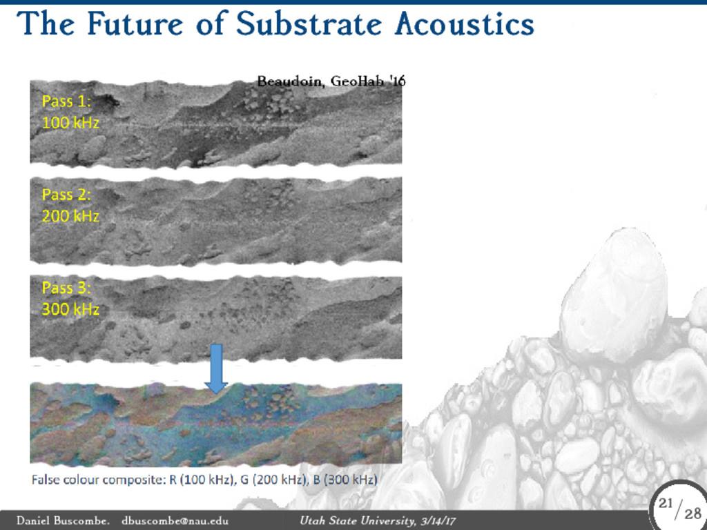 The Future of Substrate Acoustics Daniel Buscom...