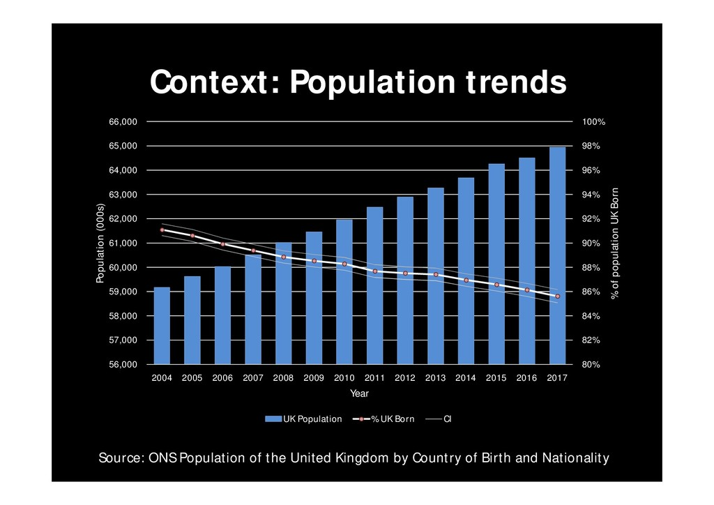 Context: Population trends 59 63 Source: ONS Po...