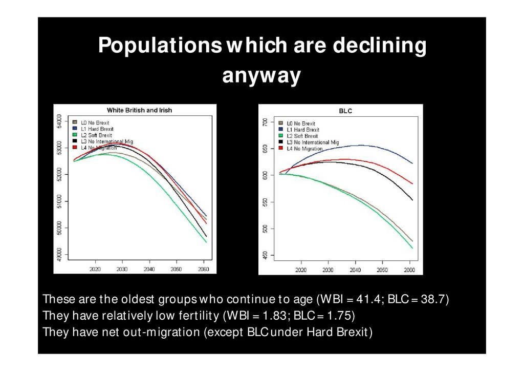 Populations which are declining anyway These ar...