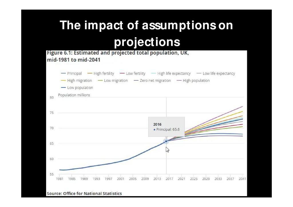 The impact of assumptions on projections