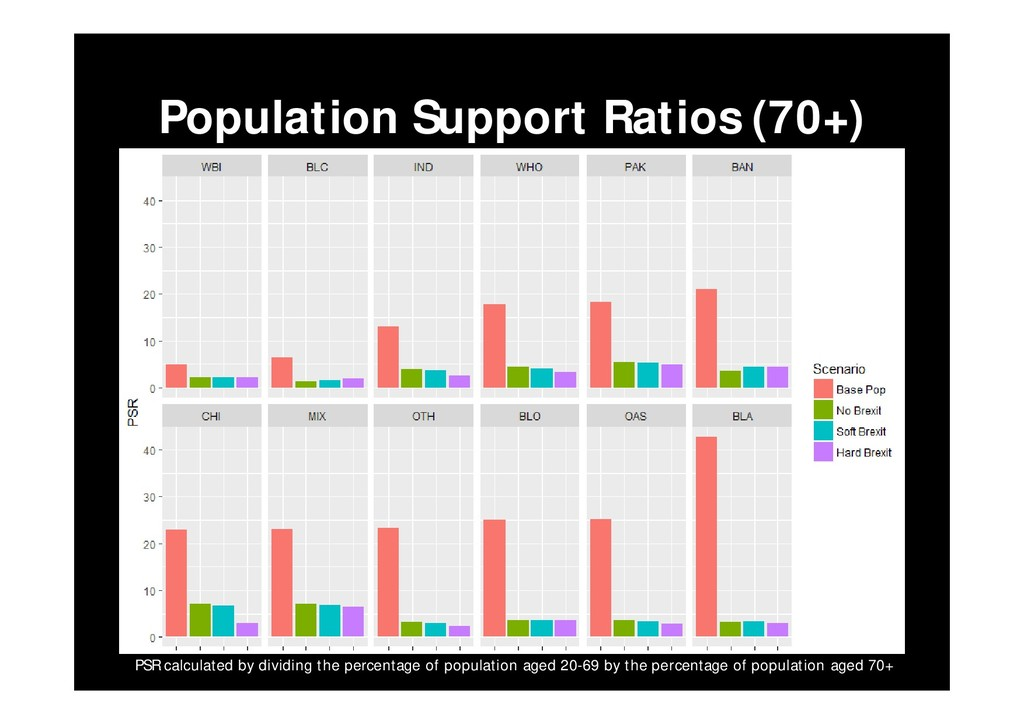 Population Support Ratios (70+) PSR calculated ...