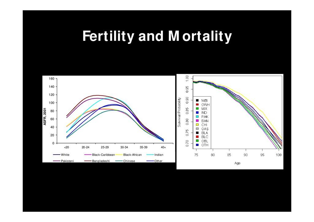 Fertility and Mortality 0 20 40 60 80 100 120 1...