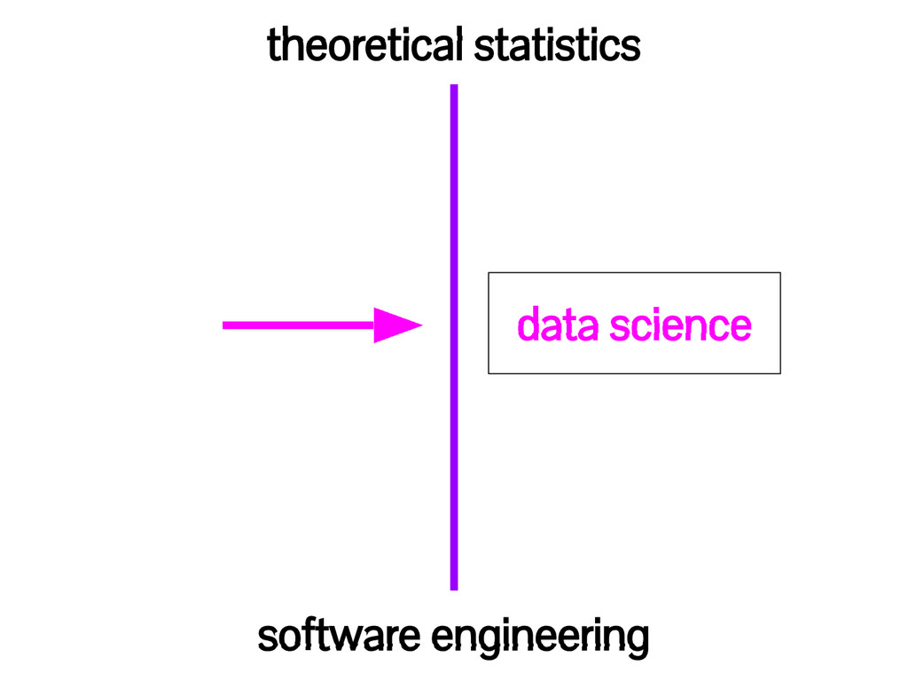 theoretical statistics software engineering dat...