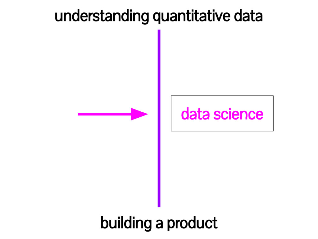 understanding quantitative data building a prod...