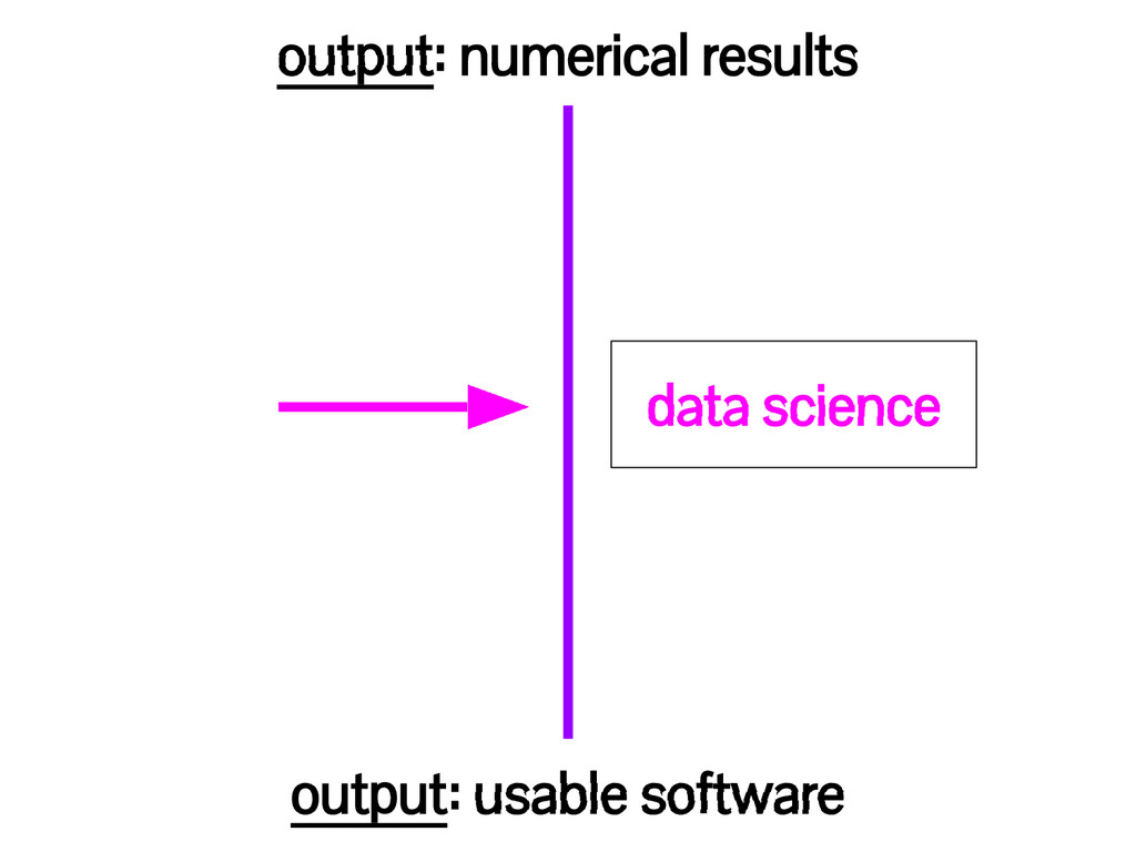 output: numerical results output: usable softwa...