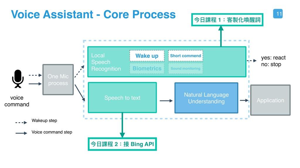 11 Voice Assistant - Core Process voice command...