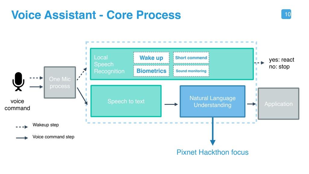 10 Voice Assistant - Core Process voice command...
