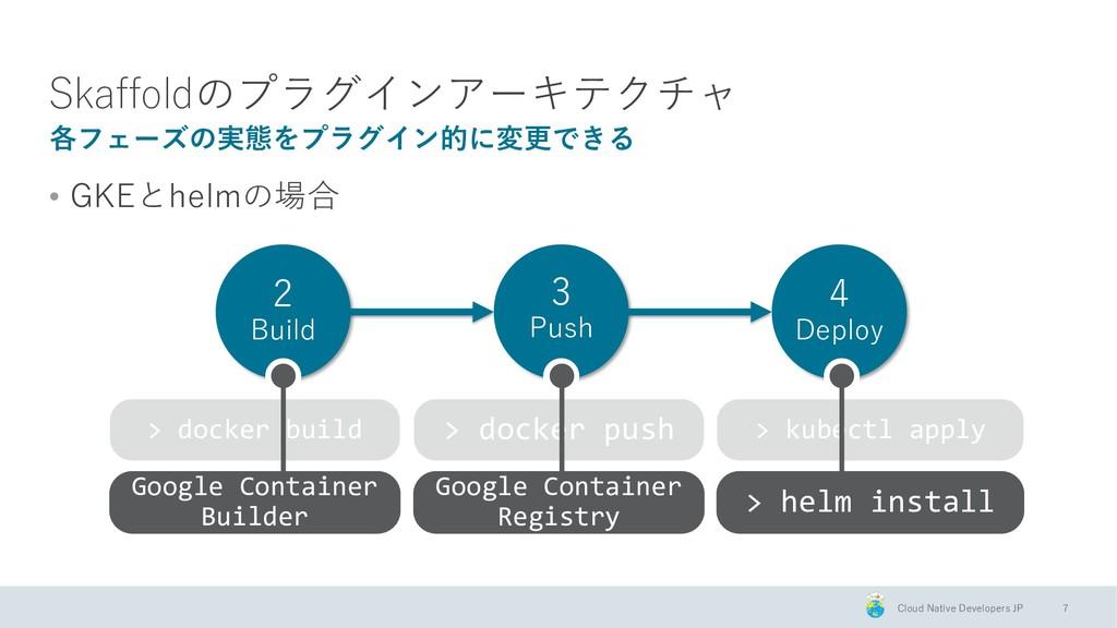 Cloud Native Developers JP > docker build > doc...
