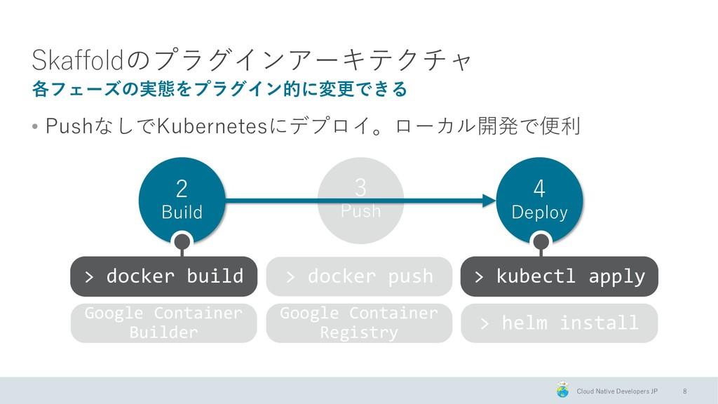 Cloud Native Developers JP 2 Build 3 Push 4 Dep...