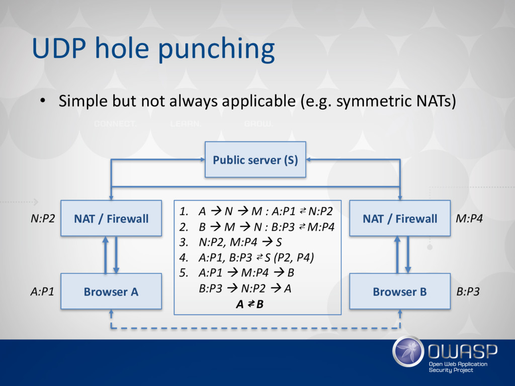 UDP hole punching • Simple but not always appli...
