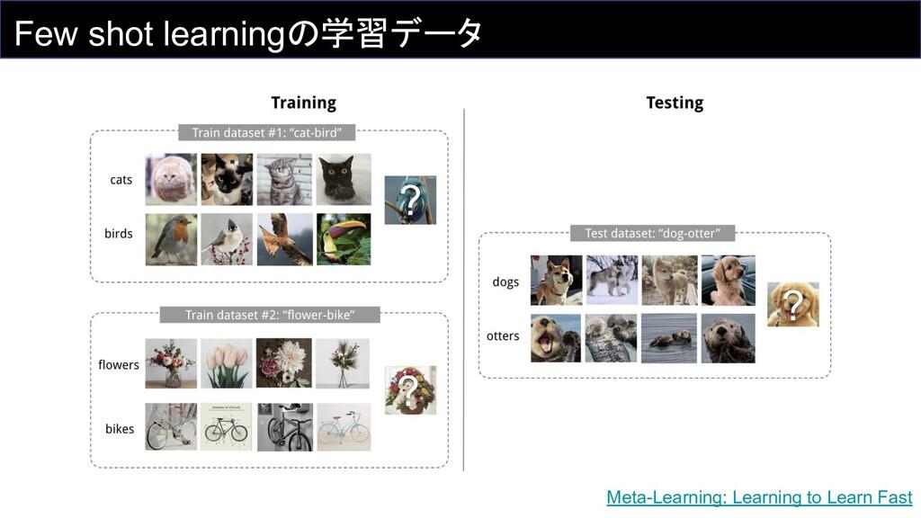 Few shot learningの学習データ Meta-Learning: Learning...