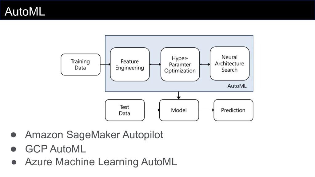 AutoML ● Amazon SageMaker Autopilot ● GCP AutoM...
