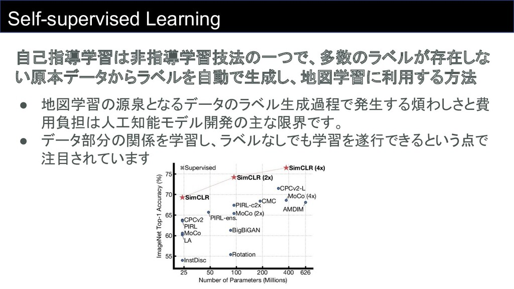 Self-supervised Learning 自己指導学習は非指導学習技法の一つで、多数の...