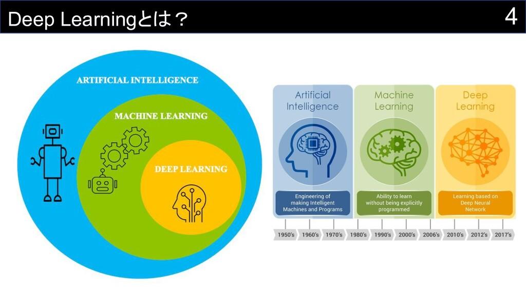 4 Deep Learningとは?