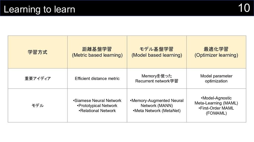 10 Learning to learn 学習方式 距離基盤学習 (Metric based ...