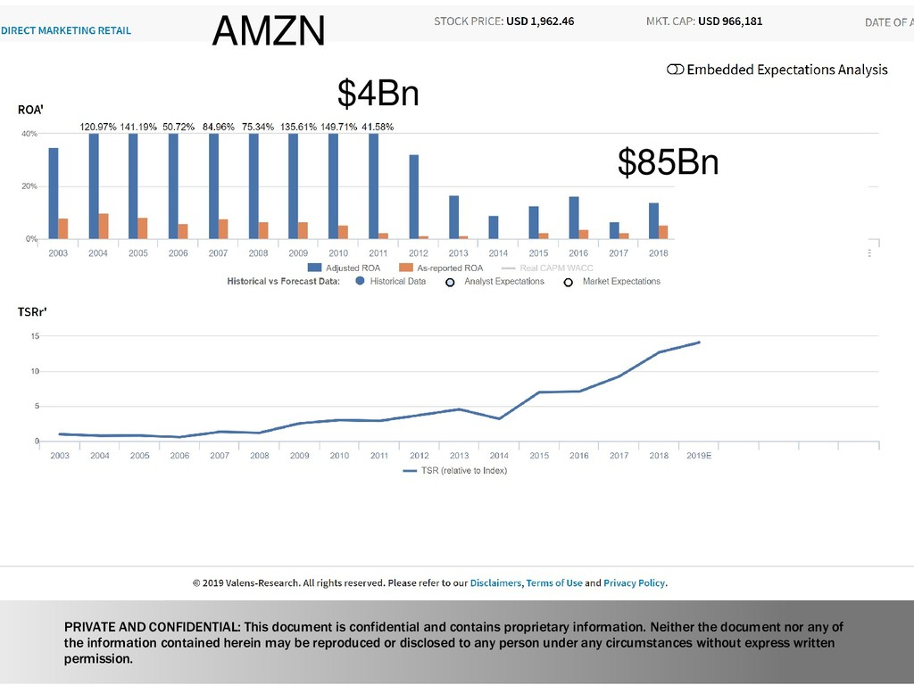 $4Bn $85Bn AMZN PRIVATE AND CONFIDENTIAL: This ...