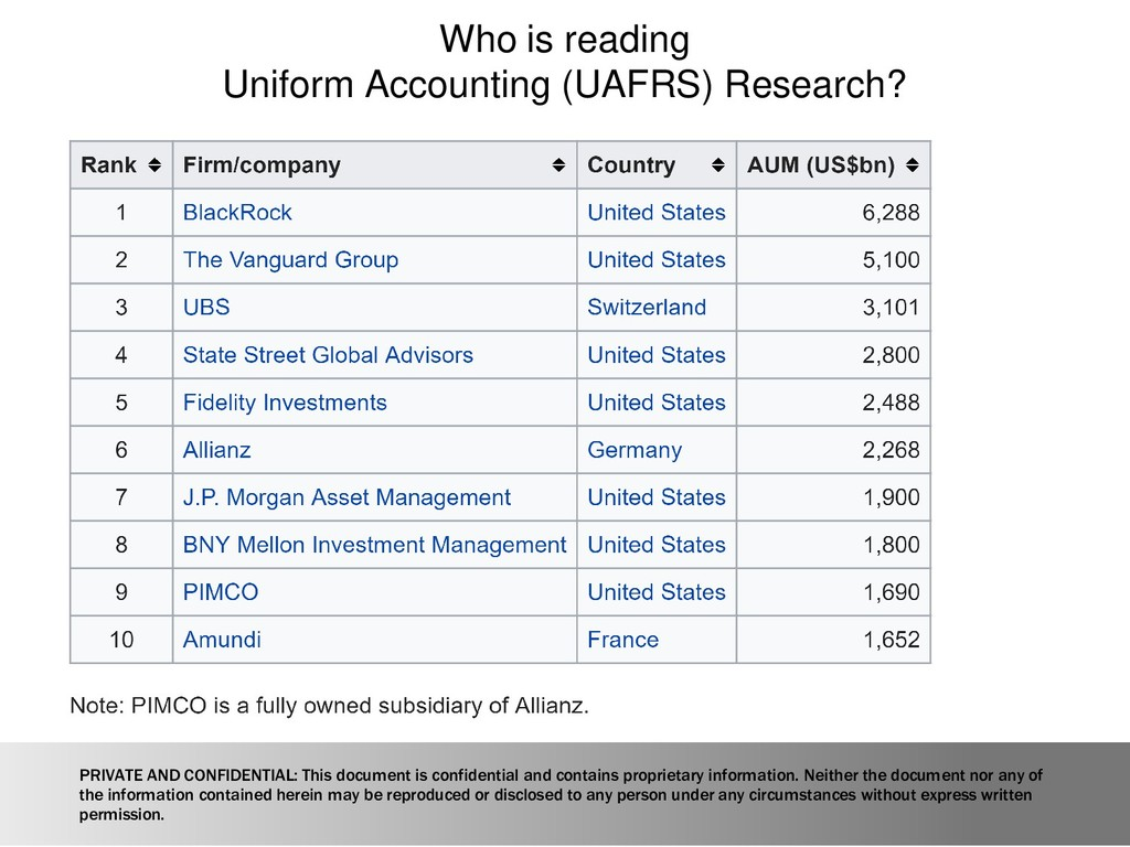 Who is reading Uniform Accounting (UAFRS) Resea...