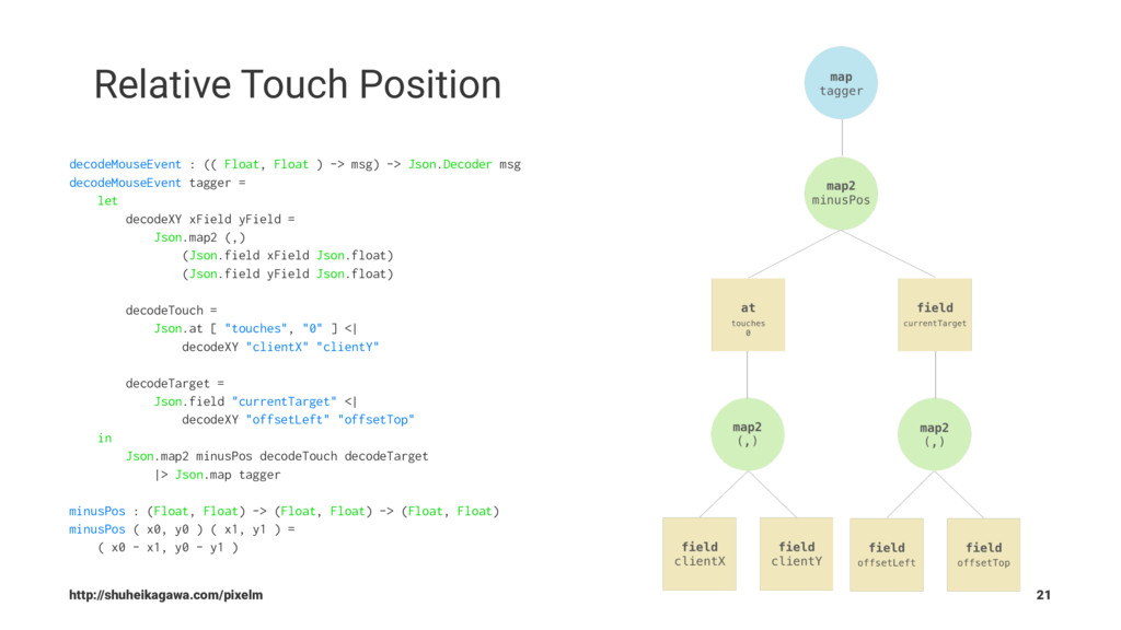 Relative Touch Position decodeMouseEvent : (( F...