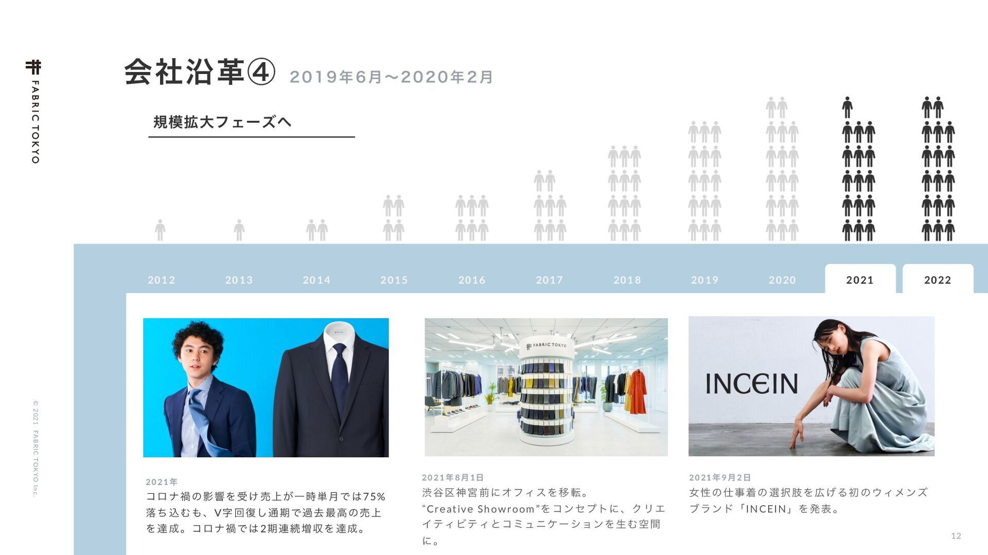 © 2021 FABRIC TOKYO Inc. 12 FABRIC TOKYO ͷ৫ઓུ ...