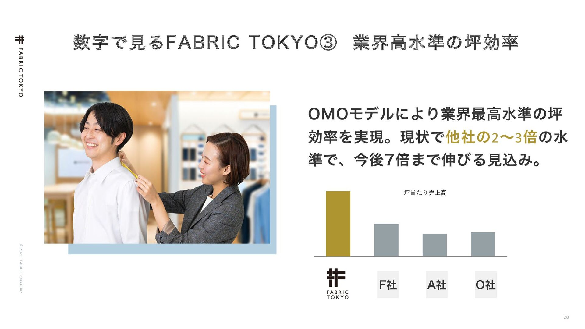 "© 2021 FABRIC TOKYO Inc. 20 ͰݟΔ'""#3*$ 50,:0ᶄ ..."