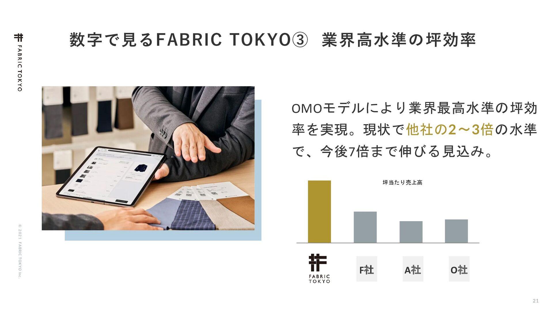 "© 2021 FABRIC TOKYO Inc. 21 ͰݟΔ'""#3*$50,:0ᶅ ..."