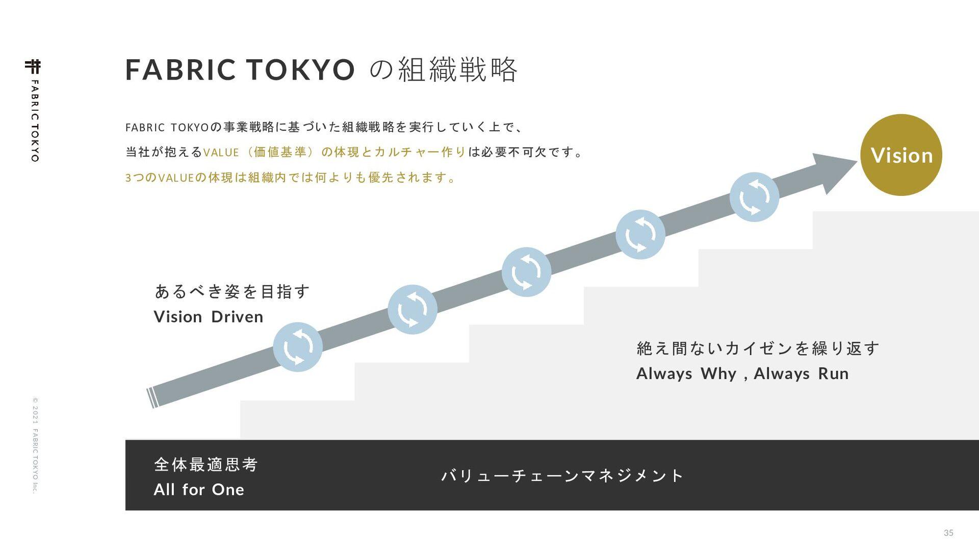 © 2021 FABRIC TOKYO Inc. Χ ϧ ν ϟ ʔ ʹ ͭ ͍ ͯ 04
