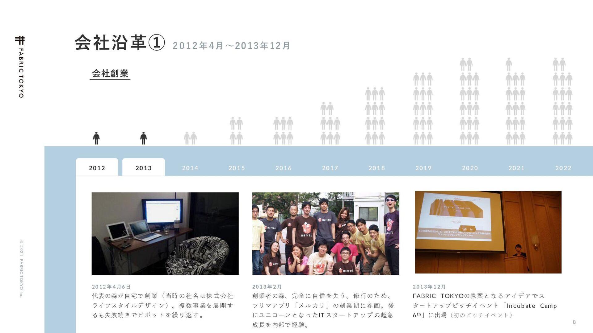 © 2021 FABRIC TOKYO Inc. 8 ձࣾԊֵᶅ ݄ʙ...