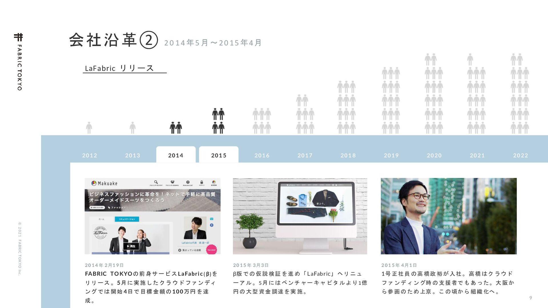 9 © 2021 FABRIC TOKYO Inc. ձࣾԊֵᶆ ݄ʙ...