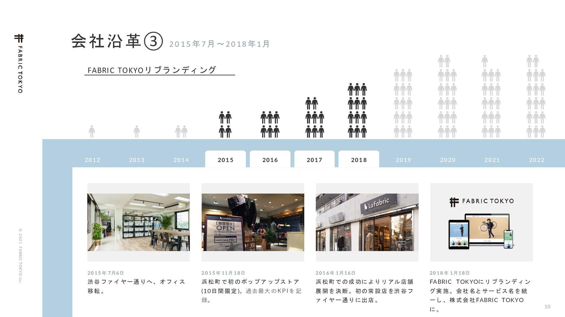 © 2021 FABRIC TOKYO Inc. 10 ࢲͨͪΞύϨϧۀΛߦ͍ͬͯ·͢ɻ ...