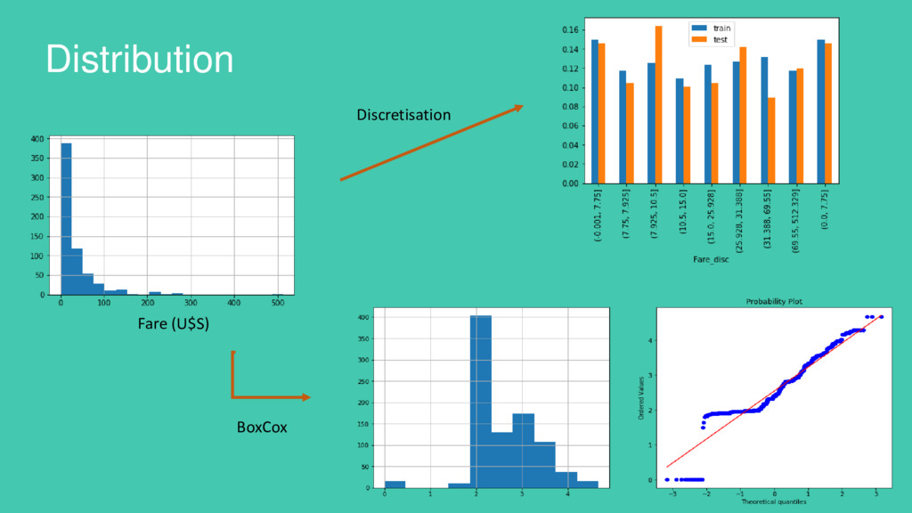 Distribution Discretisation BoxCox Fare (U$S)