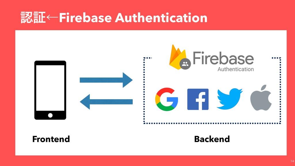 ূˡFirebase Authentication  Frontend Backend