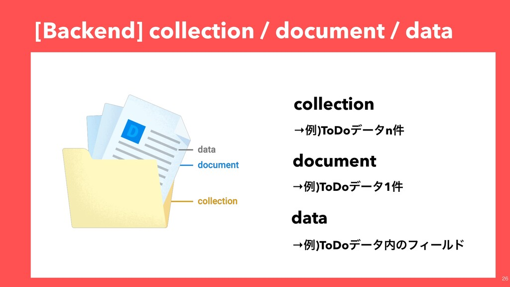 [Backend] collection / document / data colle...