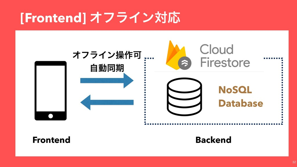 [Frontend] ΦϑϥΠϯରԠ Frontend Backend NoSQL Datab...