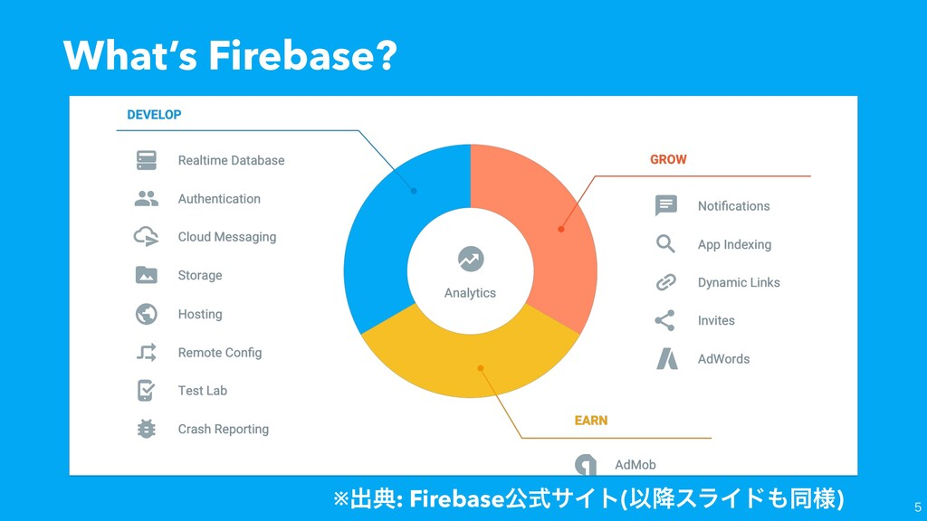 What's Firebase? ※ग़య: FirebaseެࣜαΠτ(Ҏ߱εϥΠυಉ༷)
