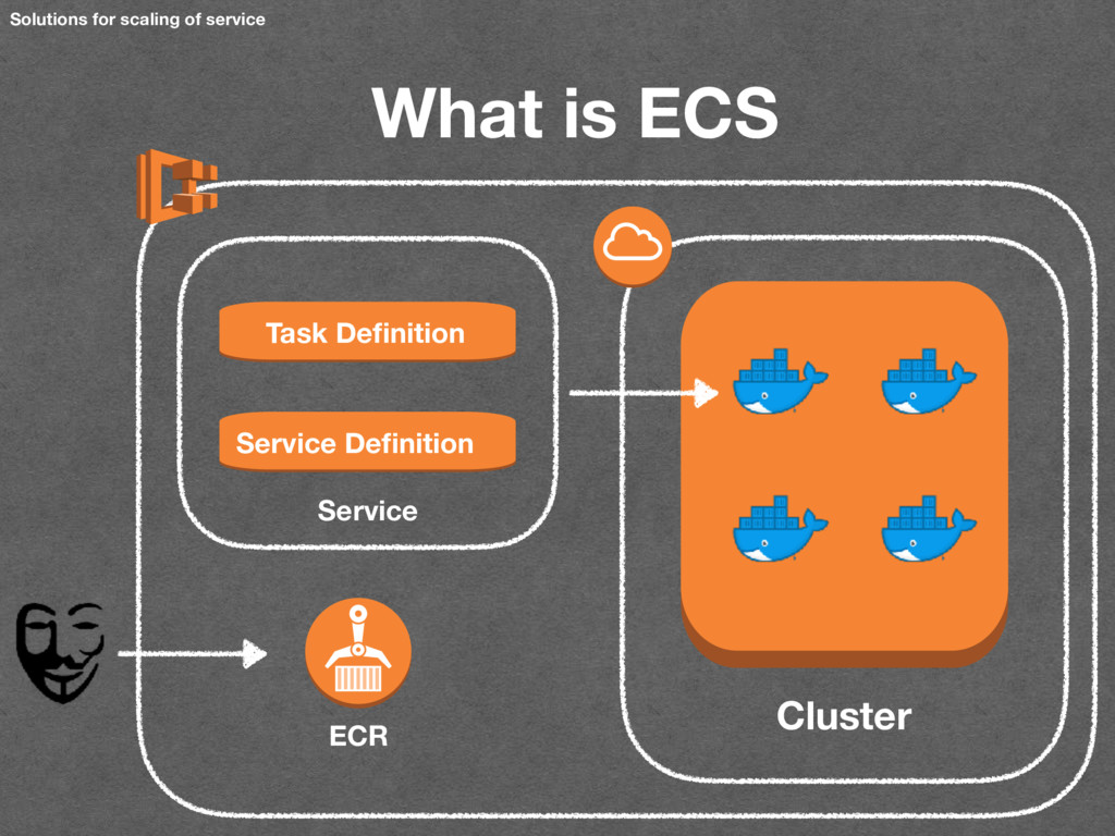 Solutions for scaling of service What is ECS Se...