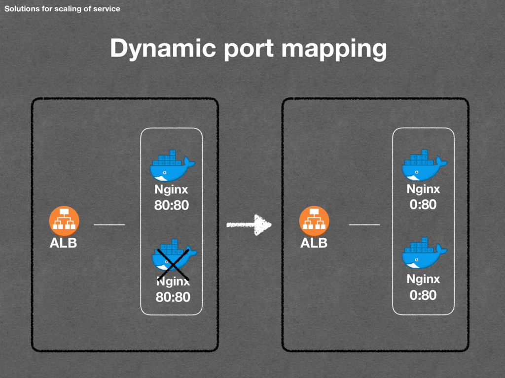Solutions for scaling of service Dynamic port m...