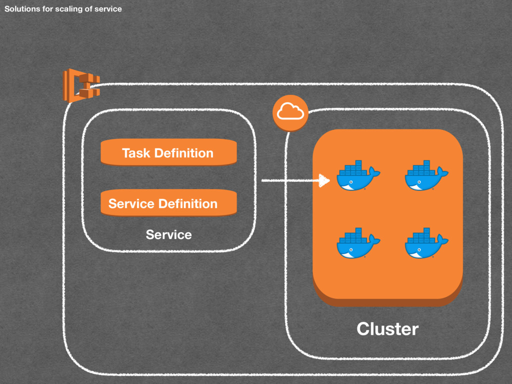 Solutions for scaling of service Service Definit...
