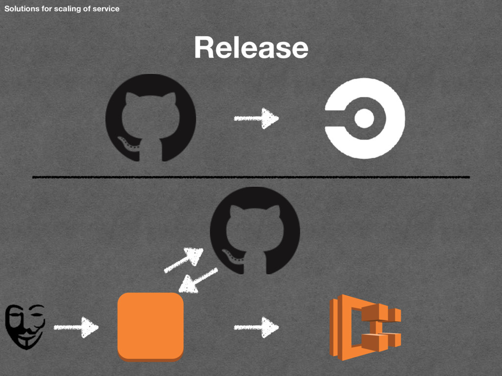 Solutions for scaling of service Release