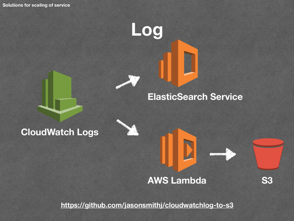 Solutions for scaling of service Log CloudWatch...